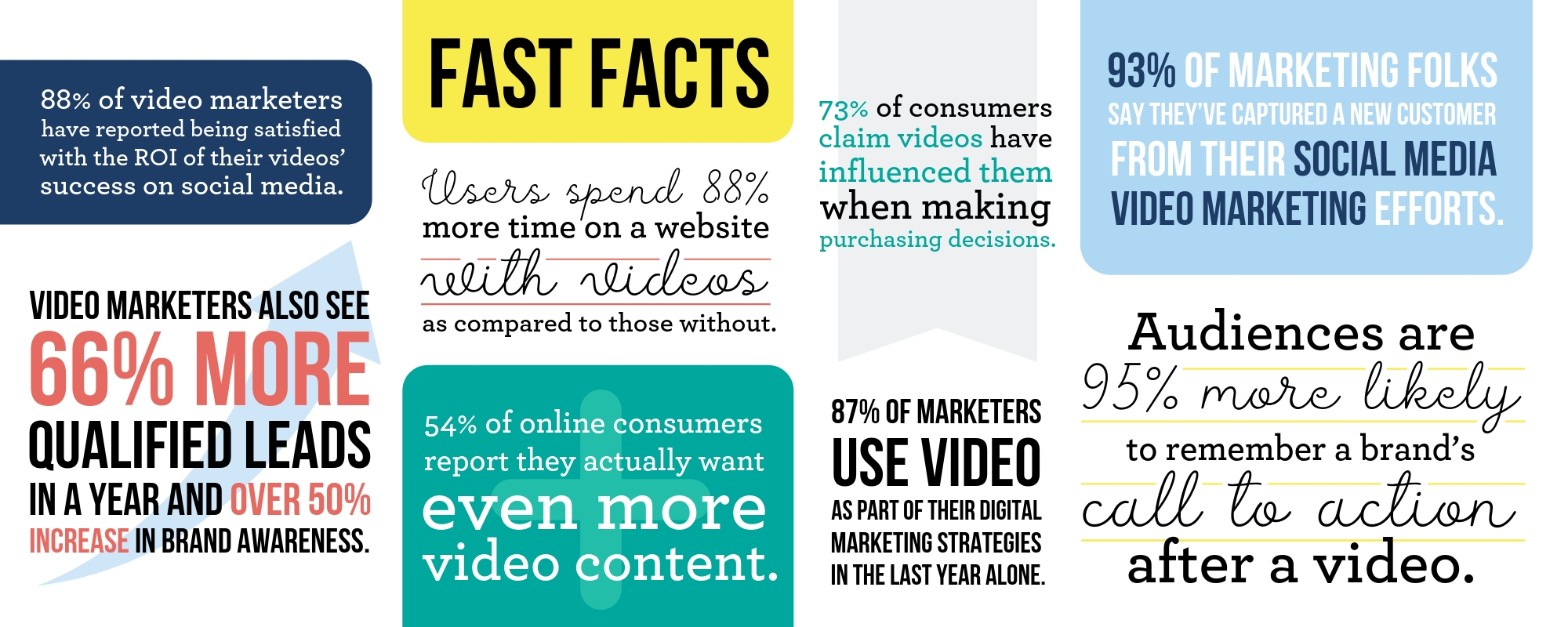 Video Marketing Facts 2019